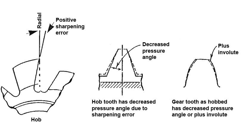 Figure-2---Positive-Rake-Hob