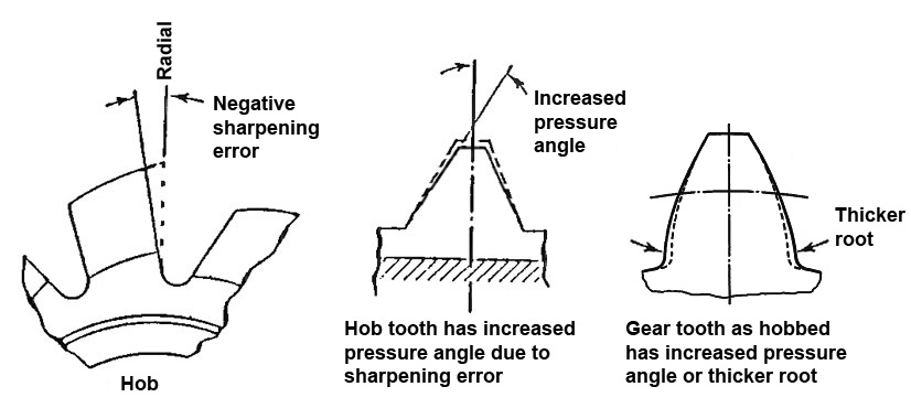 Figure-3---Negative-Rake-Hob