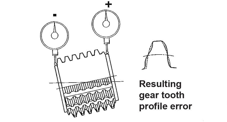 Runout Error - Figure 2