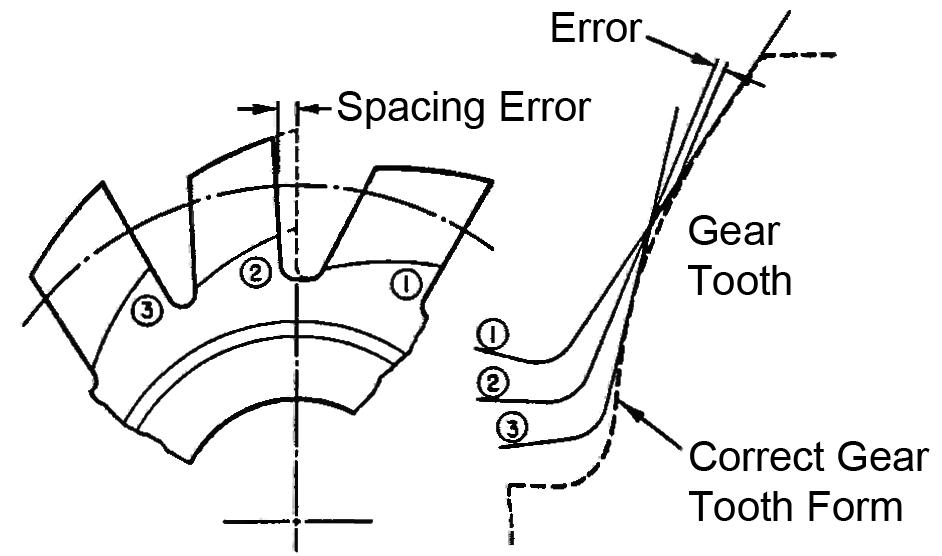 Hob Flute Spacing Error